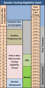 Gender-Test-Eligibility-Chart
